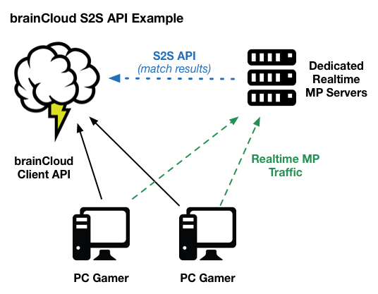 brainCloud S2S API