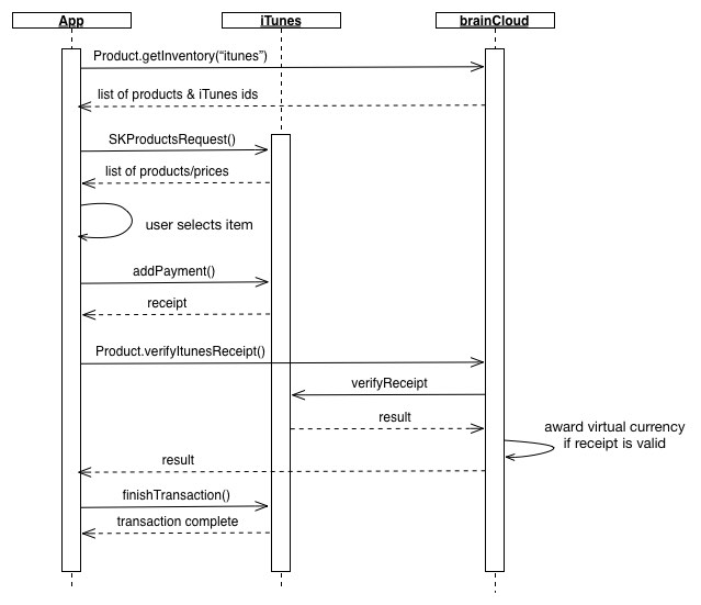 iTunes Purchase Sequence Diagram