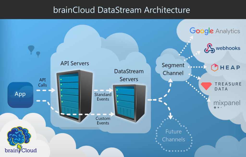 brainCloud DataStream Architecture