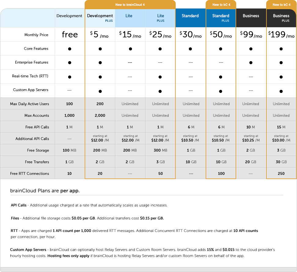 brainCloud pricing plans table
